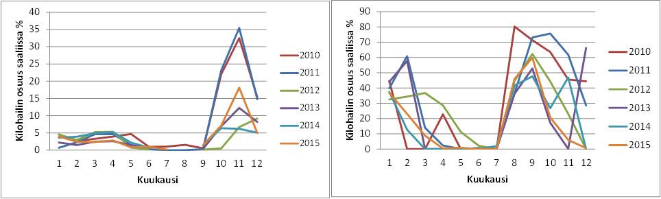 Kilohailin prosenttiosuus eteläisen Selkämeren (vasen) ja Saaristomeren eteläpuolisten (oikea) tilastoruutujen yhdistetystä kaupallisesta silakka- ja kilohailisaaliista troolilla kuukausittain 2010–2015 (Luke, tilastot).